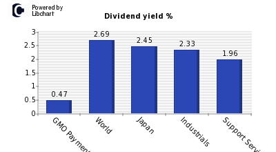 Dividend yield of GMO Payment Gateway