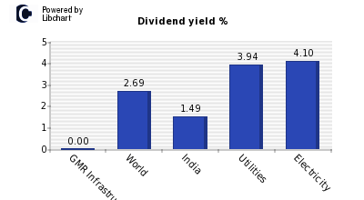 Dividend yield of GMR Infrastructure