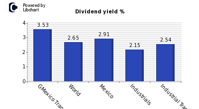 Dividend yield of GMexico Transportes S.A