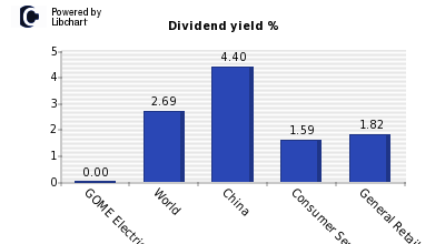 Dividend yield of GOME Electrical Appl