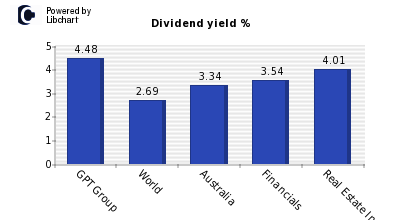 Dividend yield of GPT Group
