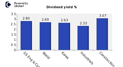 Dividend yield of GS Eng & Constructio