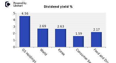Dividend yield of GS Holdings