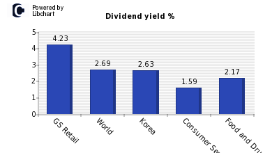 Dividend yield of GS Retail