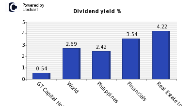 Dividend yield of GT Capital Holdings