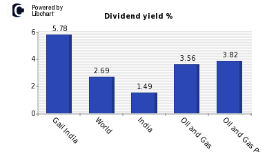 Dividend yield of Gail India