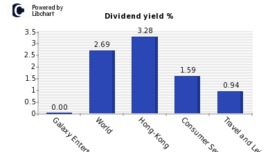 Dividend yield of Galaxy Entertainment