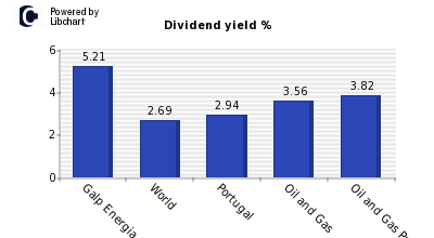 Dividend yield of Galp Energia SGPS SA