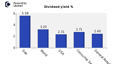Dividend yield of Gap
