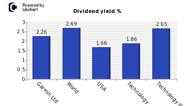 Dividend yield of Garmin Ltd