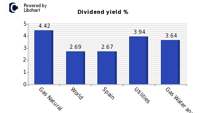 Dividend yield of Gas Natural