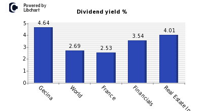 Dividend yield of Gecina