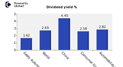 Dividend yield of Geely Automobile Hol