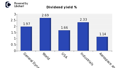 Dividend yield of General Dynamics Cp