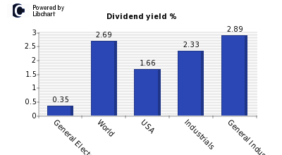 Dividend yield of General Electric