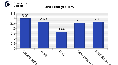 Dividend yield of General Mills