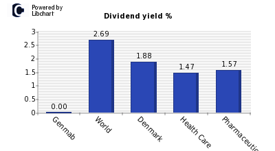 Dividend yield of Genmab