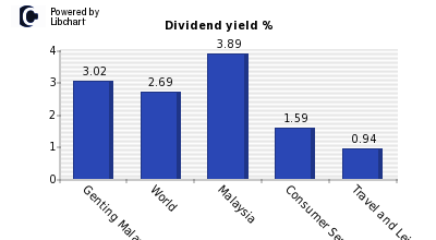 Dividend yield of Genting Malaysia BHD