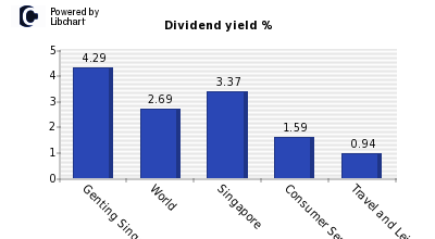 Dividend yield of Genting Singapore