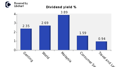 Dividend yield of Genting