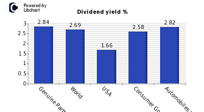 Dividend yield of Genuine Parts