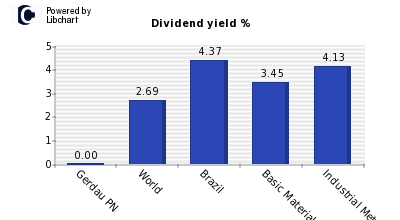 Dividend yield of Gerdau PN