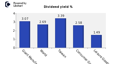 Dividend yield of Giant Manufacturing