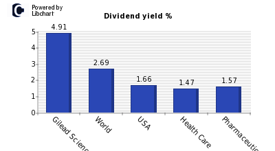 Dividend yield of Gilead Sciences