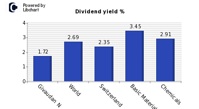 Dividend yield of Givaudan N