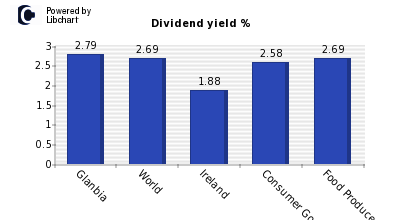 Dividend yield of Glanbia