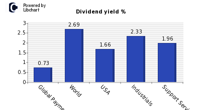 Dividend yield of Global Payments Inc