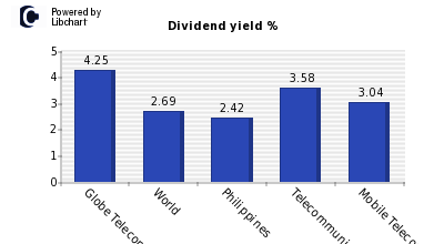 Dividend yield of Globe Telecom