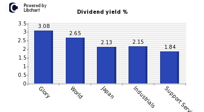 Dividend yield of Glory