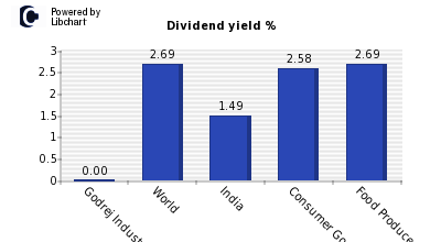 Dividend yield of Godrej Industries