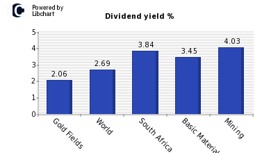Dividend yield of Gold Fields