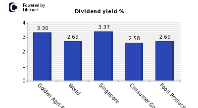 Dividend yield of Golden Agri-Resource