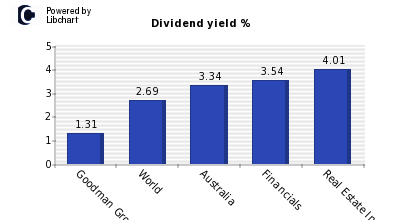 Dividend yield of Goodman Group