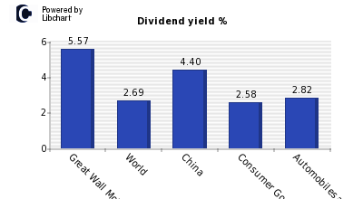Dividend yield of Great Wall Motor Com