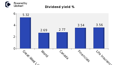 Dividend yield of Great-West Lifeco
