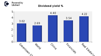 Dividend yield of Greentown China Hold