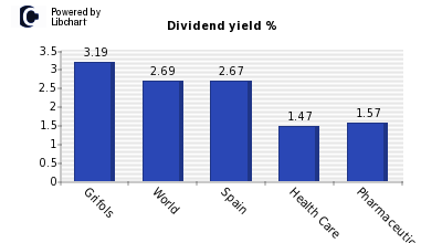 Dividend yield of Grifols