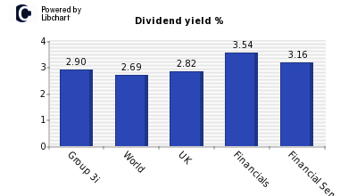Dividend yield of Group 3i