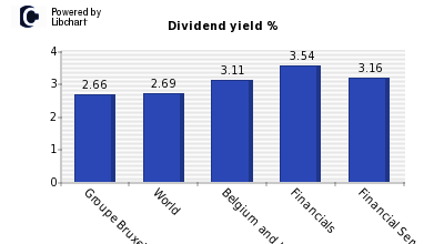 Dividend yield of Groupe Bruxelles Lam