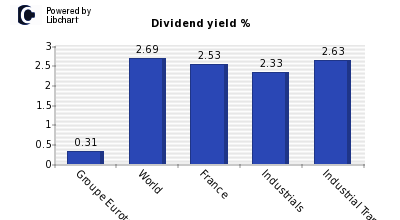 Dividend yield of Groupe Eurotunnel
