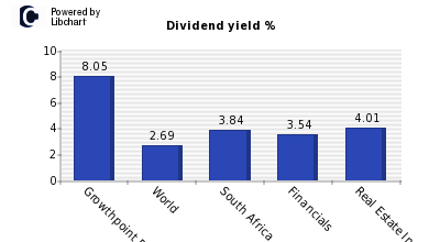 Dividend yield of Growthpoint Prop Ltd