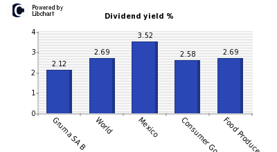 Dividend yield of Gruma SA B