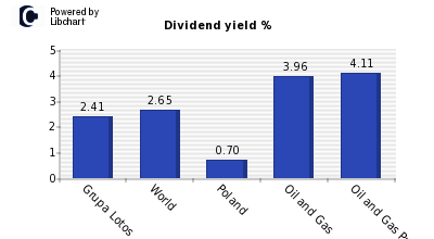 Dividend yield of Grupa Lotos