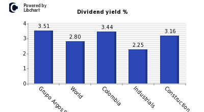 Dividend yield of Grupo Argos S.A. ON