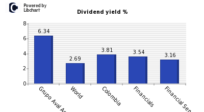 Dividend yield of Grupo Aval Acciones
