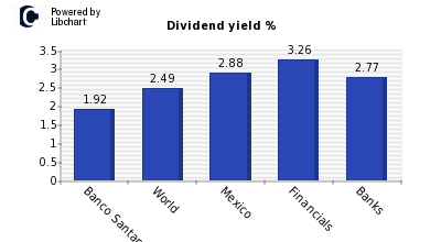 Dividend yield of Grupo Financiero San